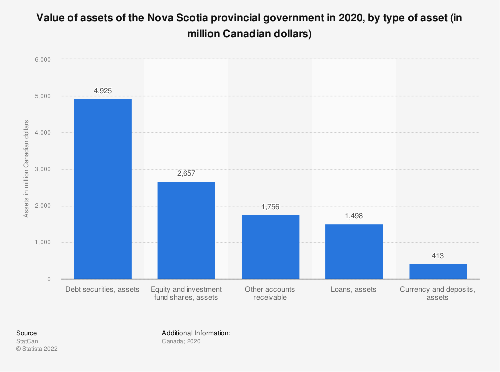 Statistic: Value of assets of the Nova Scotia provincial government in 2019, by type of asset (in million Canadian dollars) | Statista