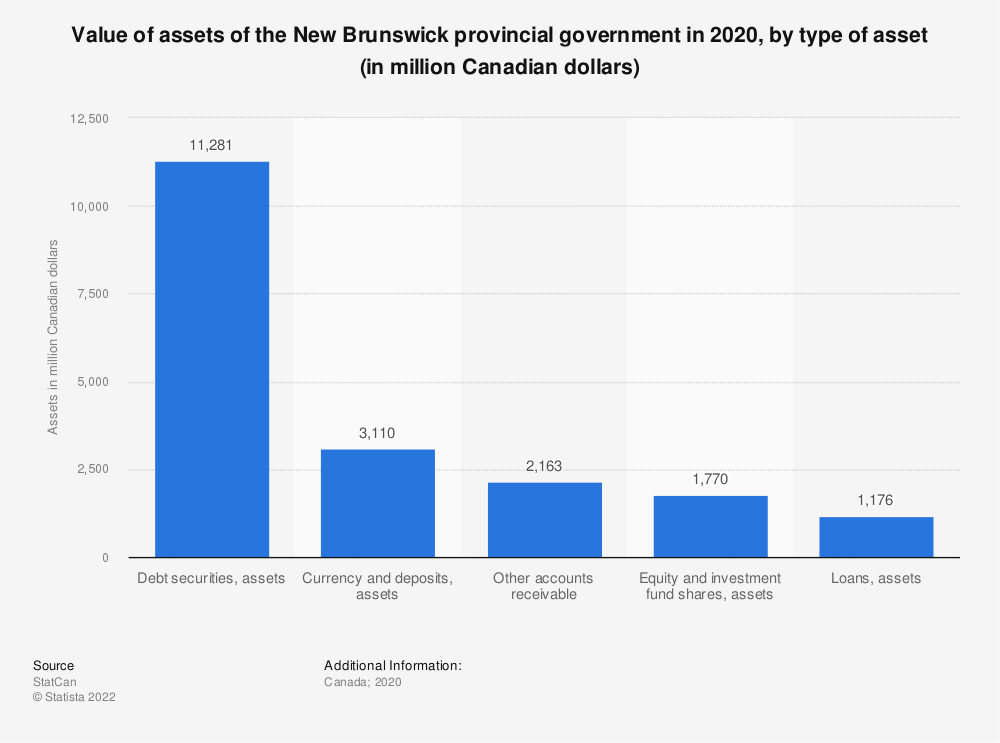 Statistic: Value of assets of the New Brunswick provincial government in 2018, by type of asset (in million Canadian dollars) | Statista