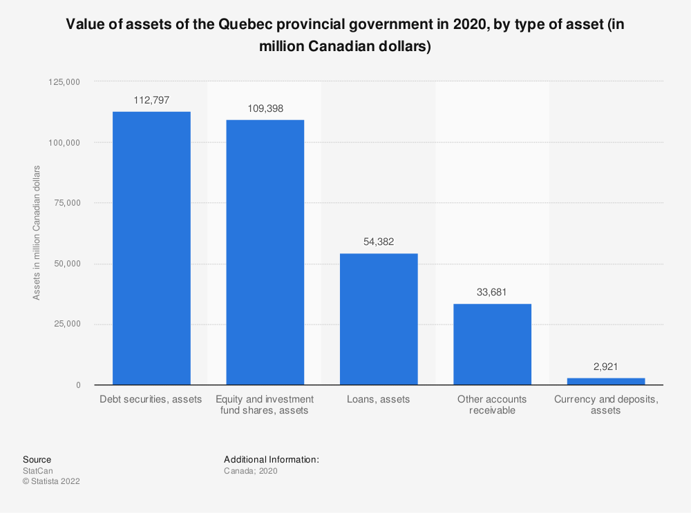 Statistic: Value of assets of the Quebec provincial government in 2017, by type of asset (in million Canadian dollars) | Statista