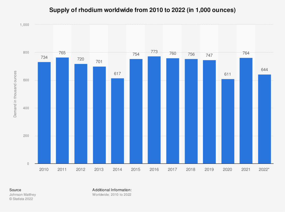 Statistic: Rhodium supply worldwide from 2010 to 2018 (in 1,000 ounces)* | Statista
