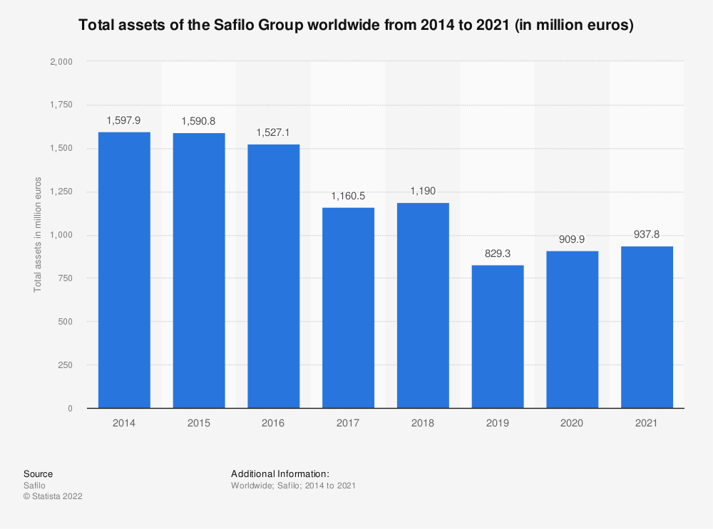 Statistic: Total assets of the Safilo Group worldwide from 2014 to 2020 (in million euros) | Statista
