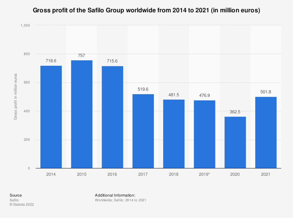 Statistic: Gross profit of the Safilo Group worldwide from 2014 to 2019 (in million euros) | Statista