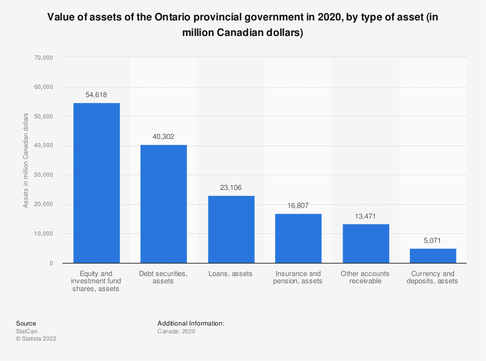 Statistic: Value of assets of the Ontario provincial government in 2018, by type of asset (in million Canadian dollars) | Statista