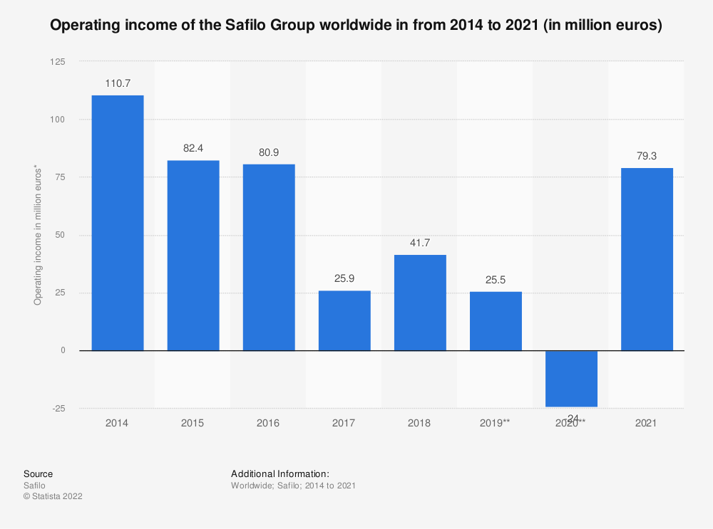 Statistic: Operating income of the Safilo Group worldwide in from 2014 to 2019 (in million euros)* | Statista