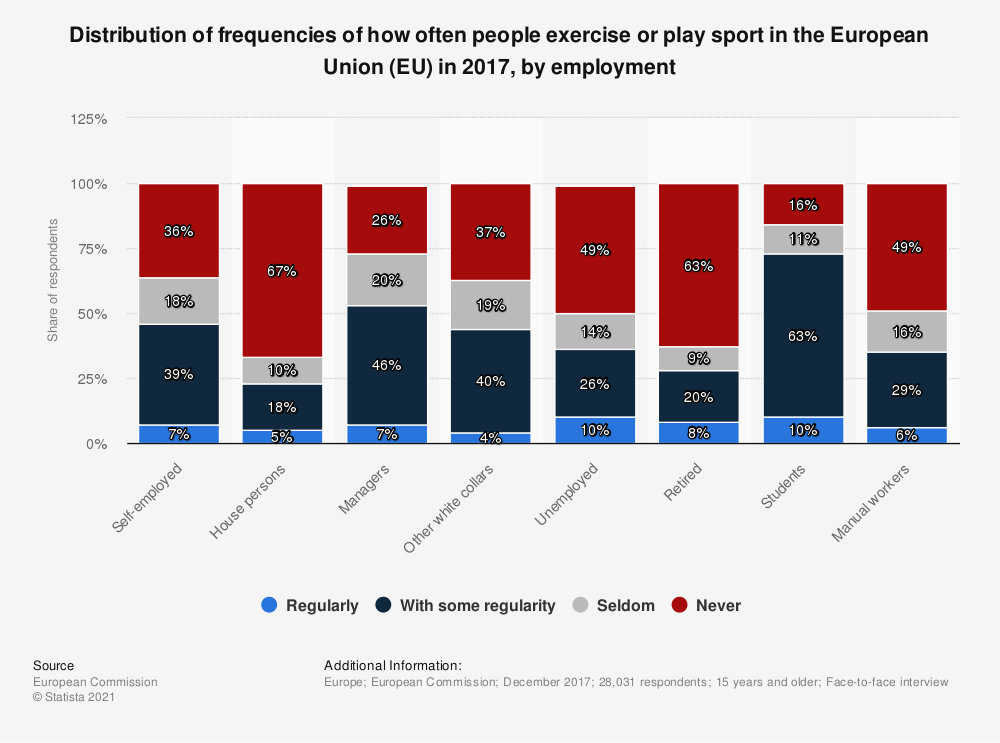 Statistic: Distribution of frequencies of how often people exercise or play sport in the European Union (EU) in 2017, by employment | Statista