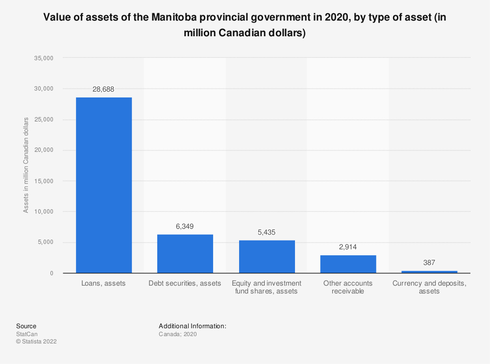 Statistic: Value of assets of the Manitoba provincial government in 2018, by type of asset (in million Canadian dollars) | Statista