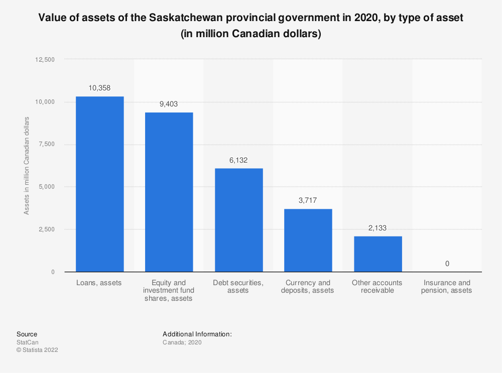 Statistic: Value of assets of the Saskatchewan provincial government in 2018, by type of asset (in million Canadian dollars) | Statista