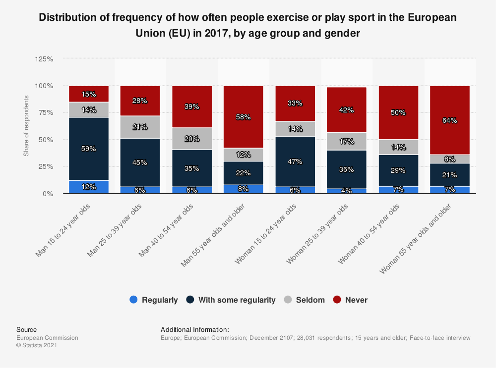 Statistic: Distribution of frequency of how often people exercise or play sport in the European Union (EU) in 2017, by age group and gender | Statista