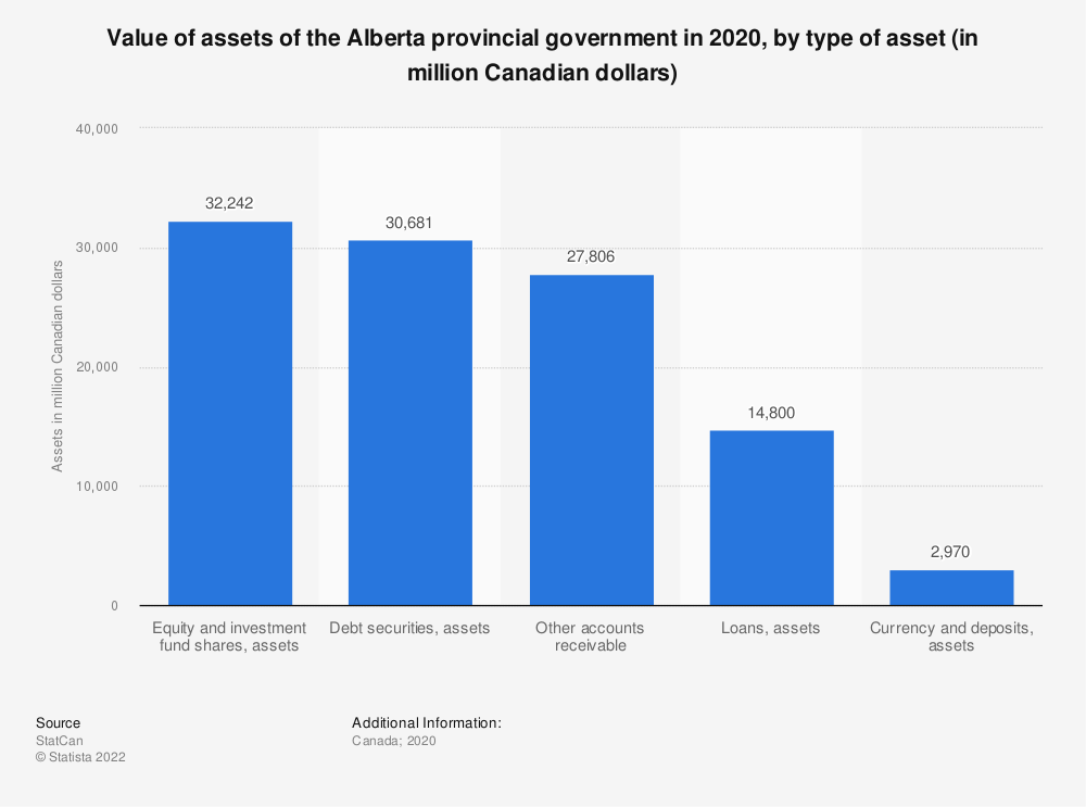 Statistic: Value of assets of the Alberta provincial government in 2017, by type of asset (in million Canadian dollars) | Statista