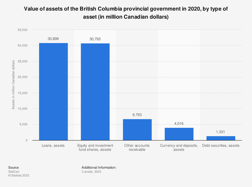 Statistic: Value of assets of the British Columbia provincial government in 2017, by type of asset (in million Canadian dollars) | Statista