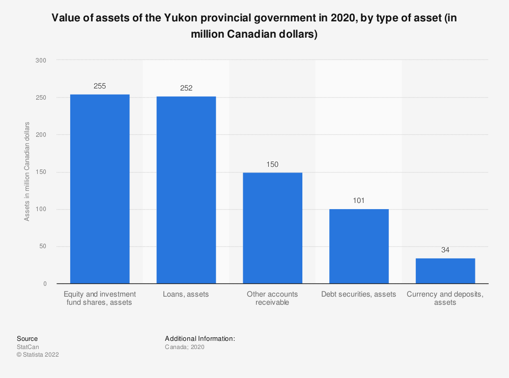 Statistic: Value of assets of the Yukon provincial government in 2017, by type of asset (in million Canadian dollars) | Statista