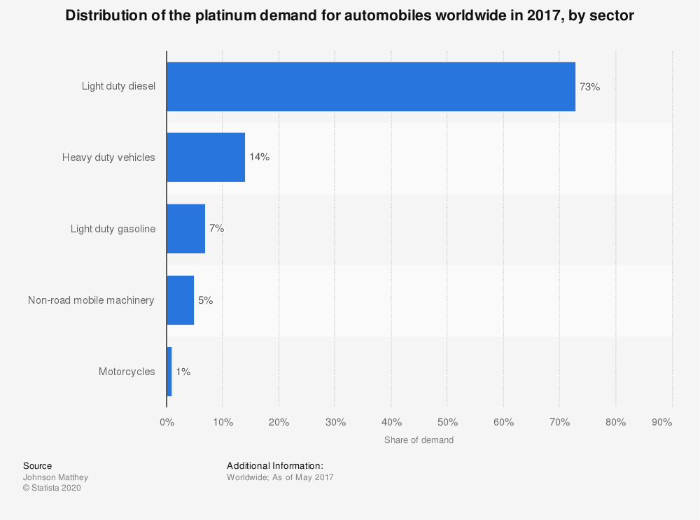 Statistic: Distribution of the platinum demand for automobiles worldwide in 2017, by sector  | Statista
