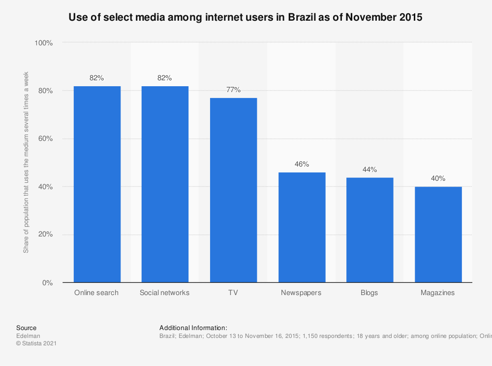 Statistic: Use of select media among internet users in Brazil as of November 2015 | Statista