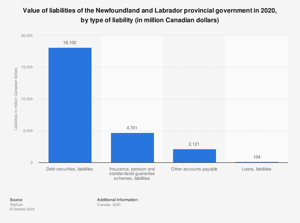 Statistic: Value of liabilities of the Newfoundland and Labrador provincial government in 2018, by type of liability (in million Canadian dollars) | Statista