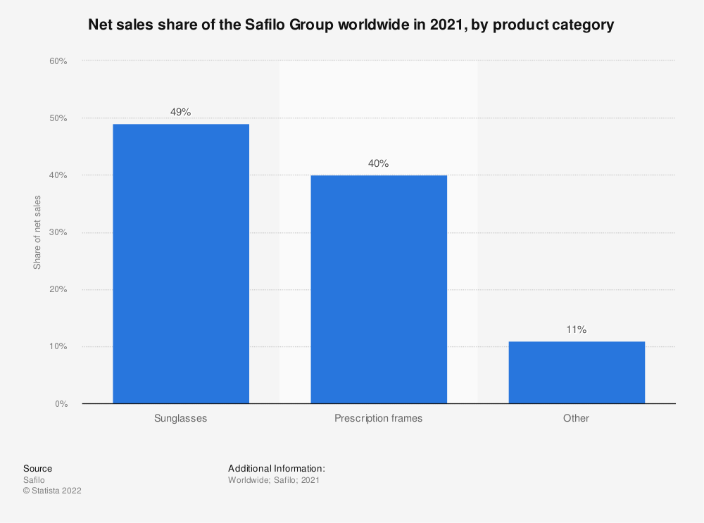 Statistic: Net sales share of the Safilo Group worldwide in 2019, by product category | Statista