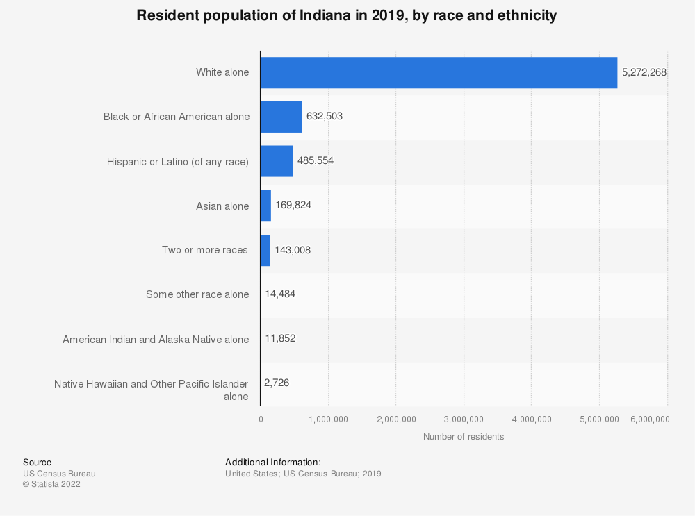 Statistic: Resident population of Indiana in 2019, by race and ethnicity | Statista