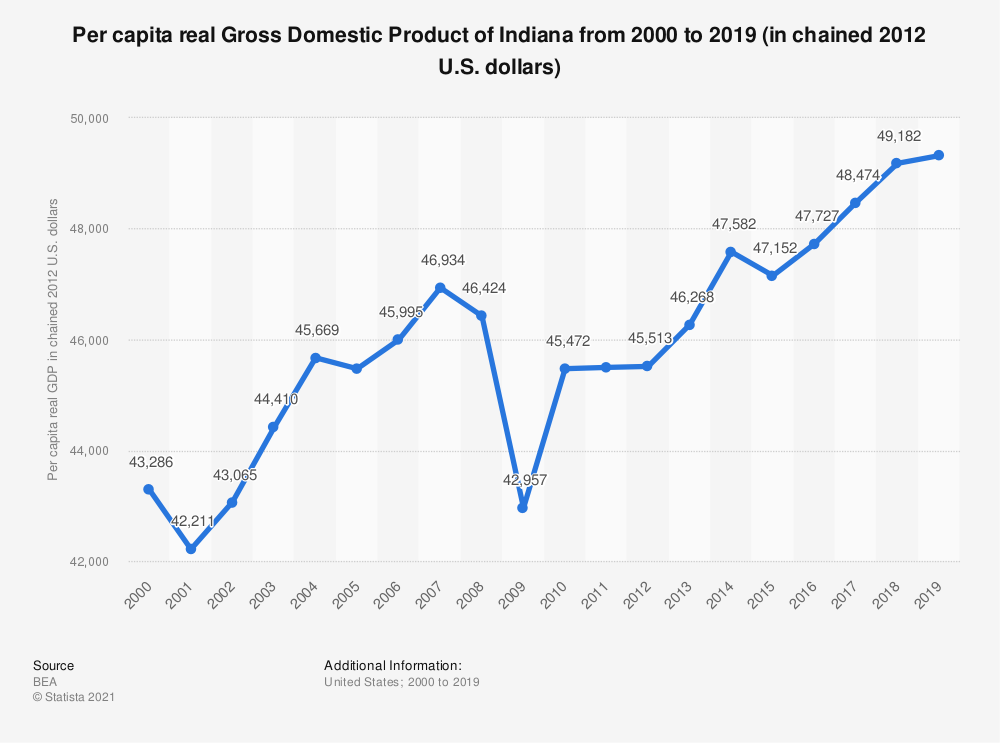 Statistic: Per capita real Gross Domestic Product of Indiana from 2000 to 2018 (in chained 2012 U.S. dollars) | Statista