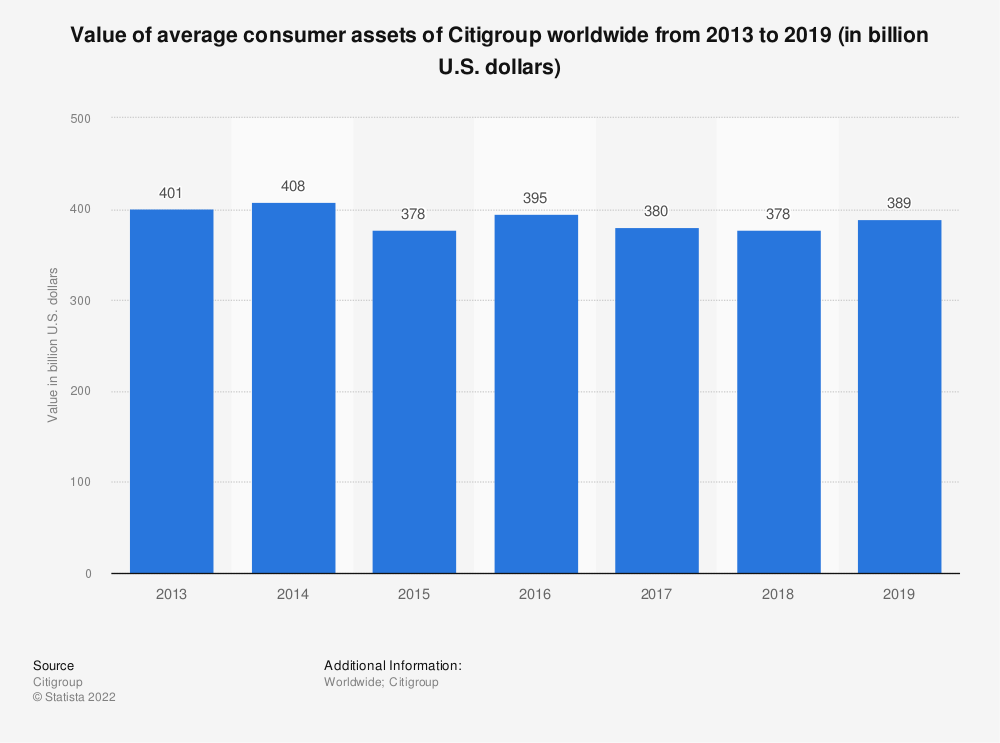 Statistic: Value of average consumer assets of Citigroup worldwide from 2013 to 2019 (in billion U.S. dollars) | Statista