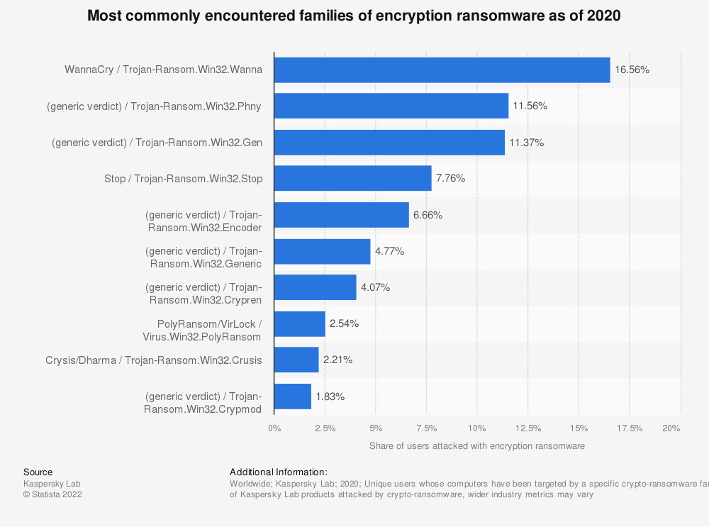 Statistic: Most commonly encountered families of encryption ransomware in 2018 | Statista