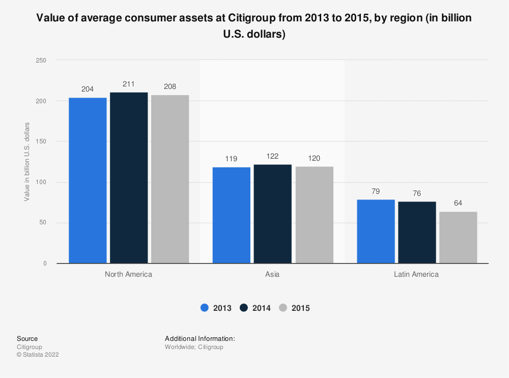 Statistic: Value of average consumer assets at Citigroup from 2013 to 2015, by region (in billion U.S. dollars) | Statista