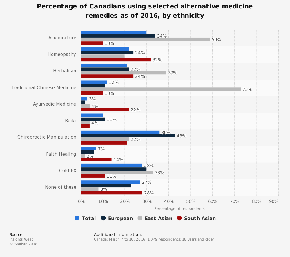 Statistic: Percentage of Canadians using selected alternative medicine remedies as of 2016, by ethnicity | Statista