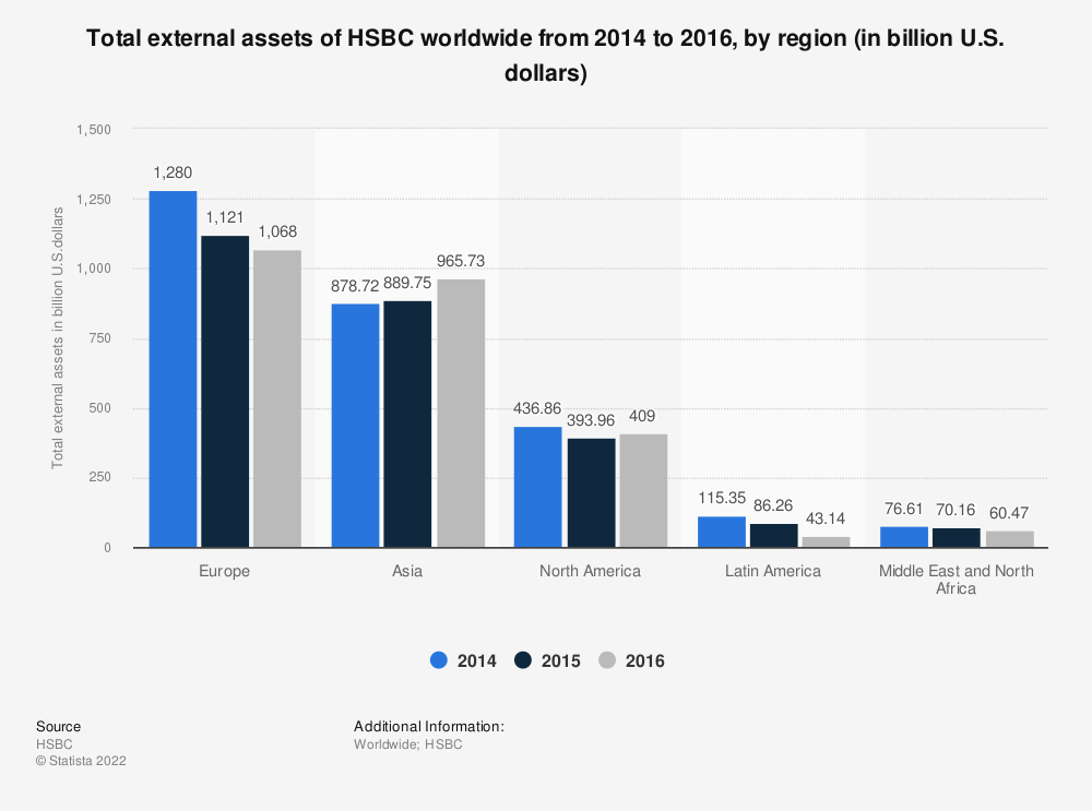 Statistic: Total external assets of HSBC worldwide from 2014 to 2016, by region (in billion U.S. dollars) | Statista