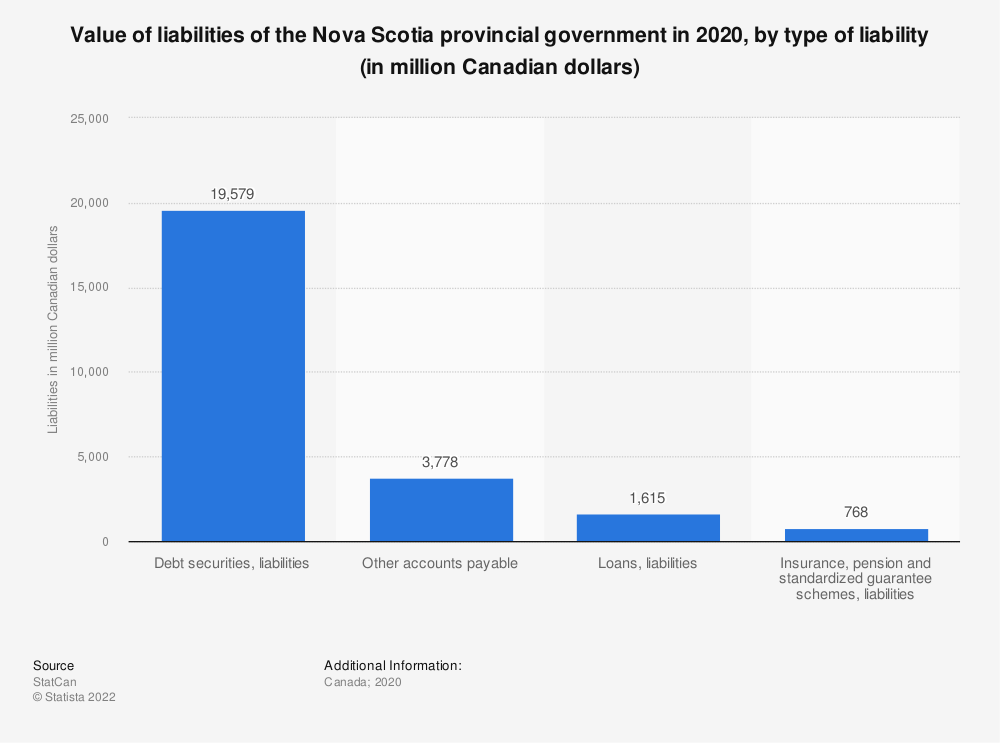 Statistic: Value of liabilities of the Nova Scotia provincial government in 2019, by type of liability (in million Canadian dollars) | Statista