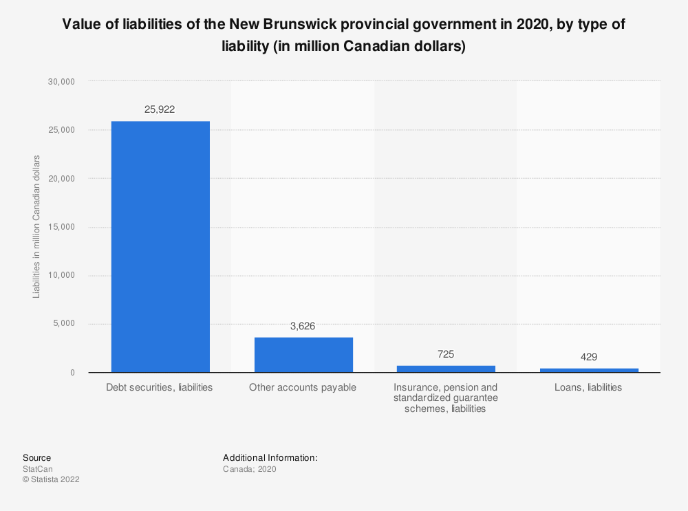 Statistic: Value of liabilities of the New Brunswick provincial government in 2018, by type of liability (in million Canadian dollars) | Statista