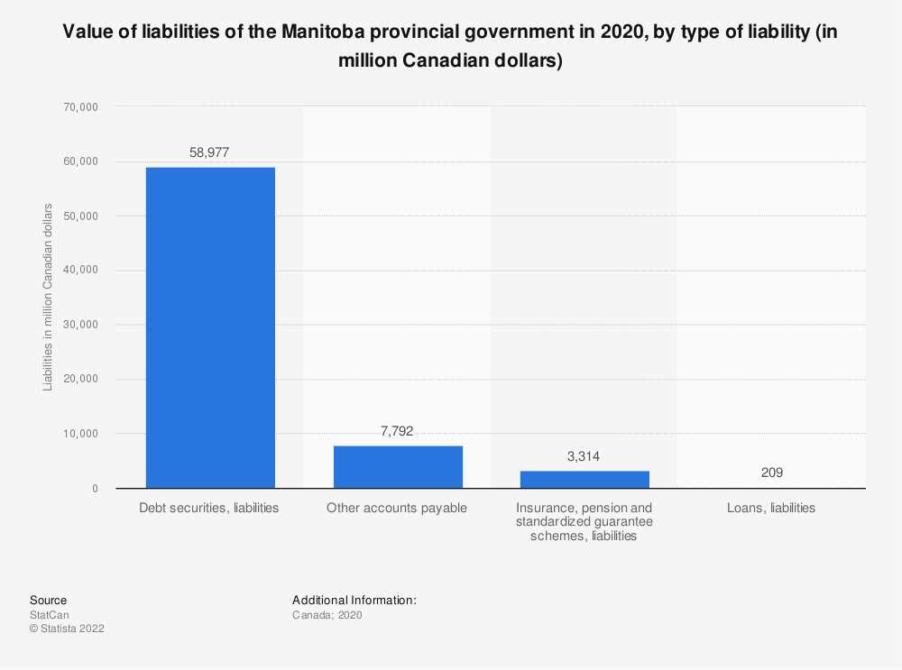 Statistic: Value of liabilities of the Manitoba provincial government in 2018, by type of liability (in million Canadian dollars) | Statista