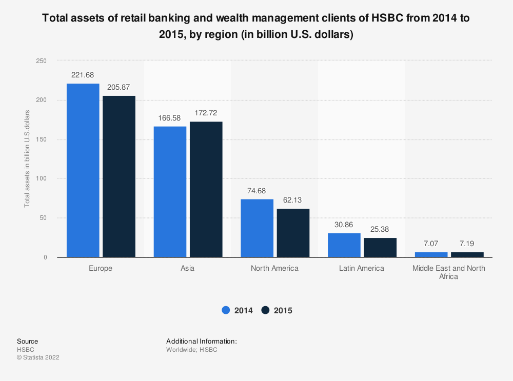 Statistic: Total assets of retail banking and wealth management clients of HSBC from 2014 to 2015, by region (in billion U.S. dollars) | Statista