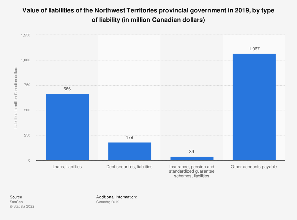 Statistic: Value of liabilities of the Northwest Territories provincial government in 2018, by type of liability (in million Canadian dollars) | Statista