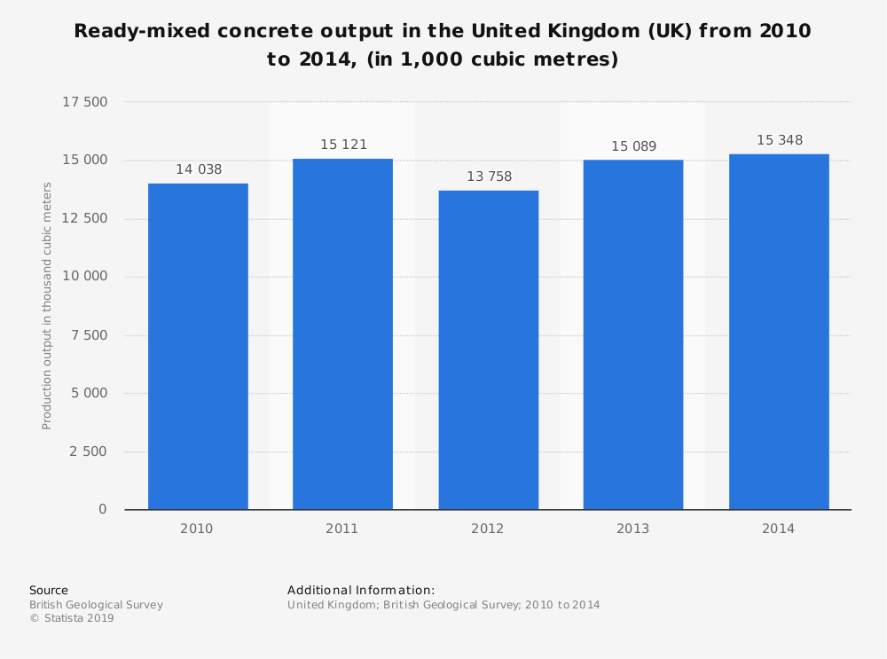 Statistic: Ready-mixed concrete output in the United Kingdom (UK) from 2010 to 2014, (in 1,000 cubic metres) | Statista