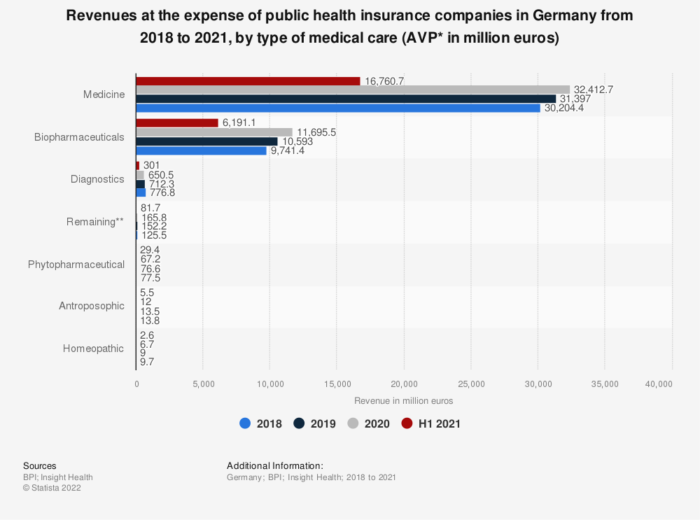 Statistic: Revenues at the expense of public health insurance companies in Germany from 2015to 2016, by type of medical care (AVP* in million euros) | Statista