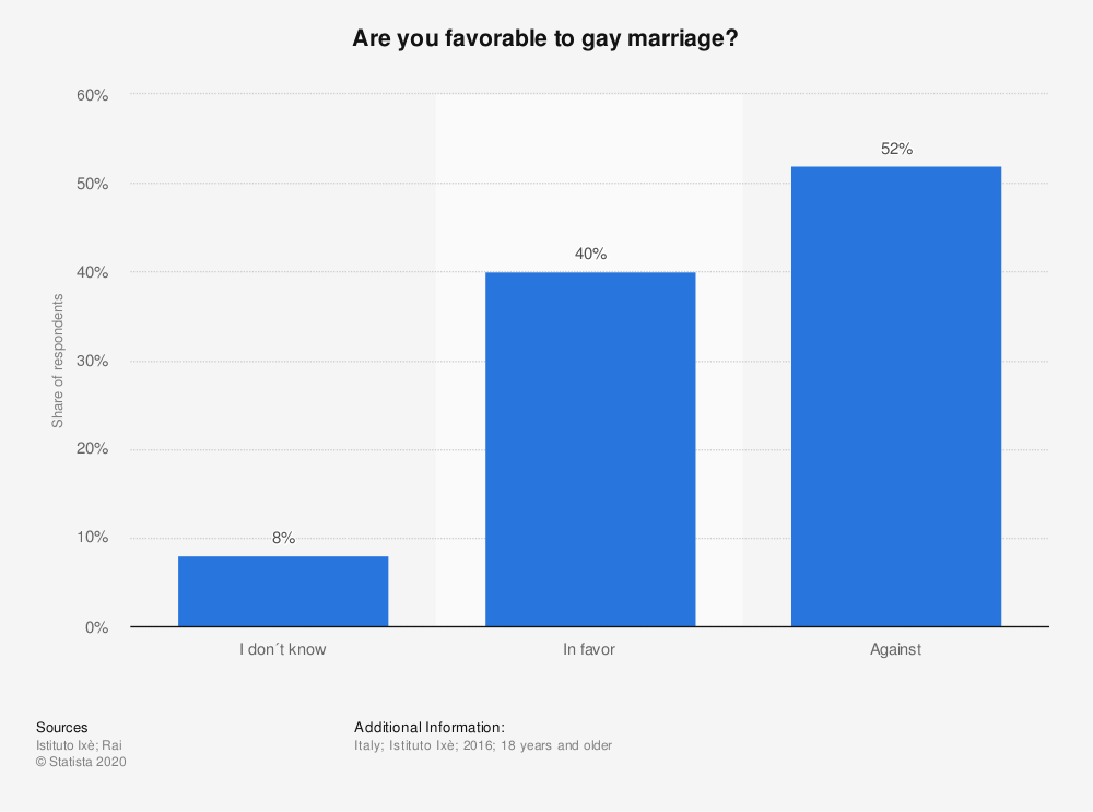 Statistic: Are you favorable to gay marriage? | Statista