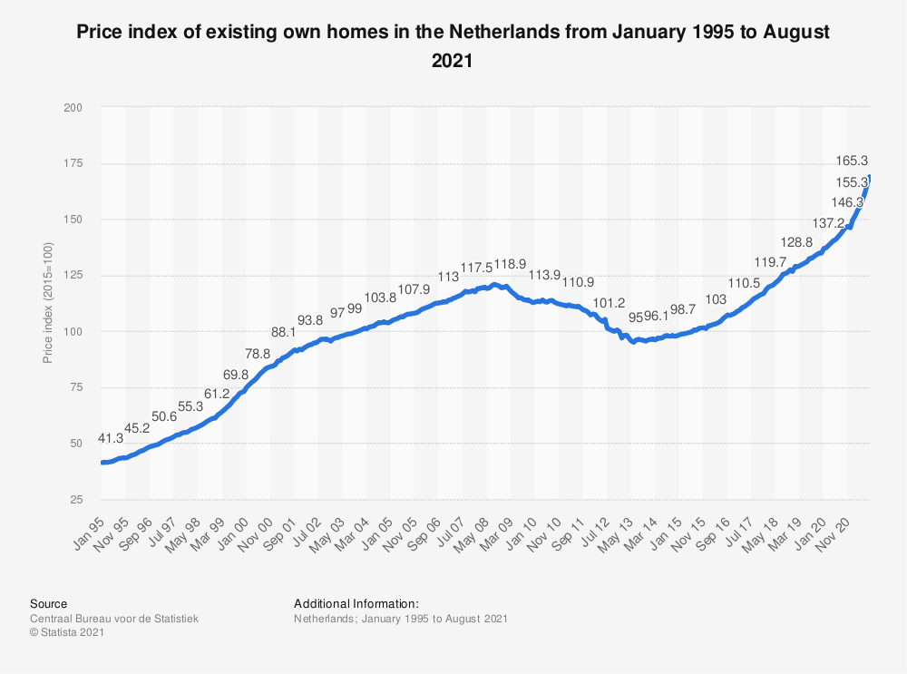 Statistic: Price index of existing own homes in the Netherlands from August 2017 to August 2019 | Statista