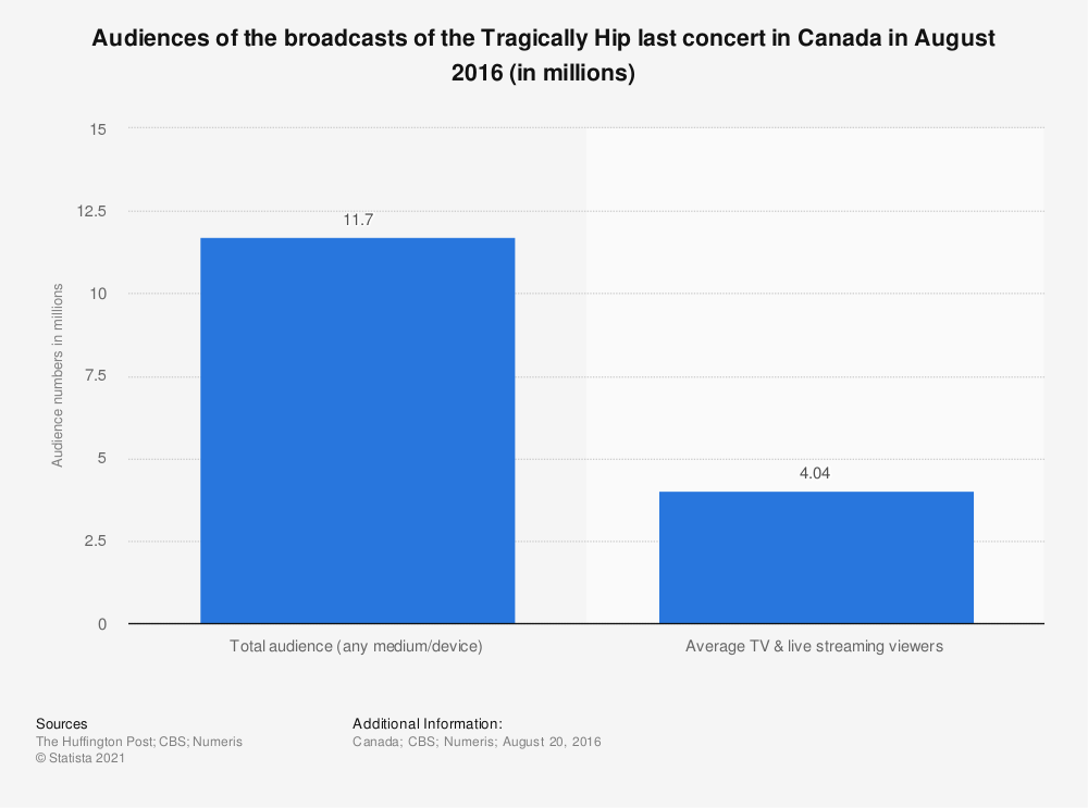 Statistic: Audiences of the broadcasts of the Tragically Hip last concert in Canada in August 2016 (in millions) | Statista