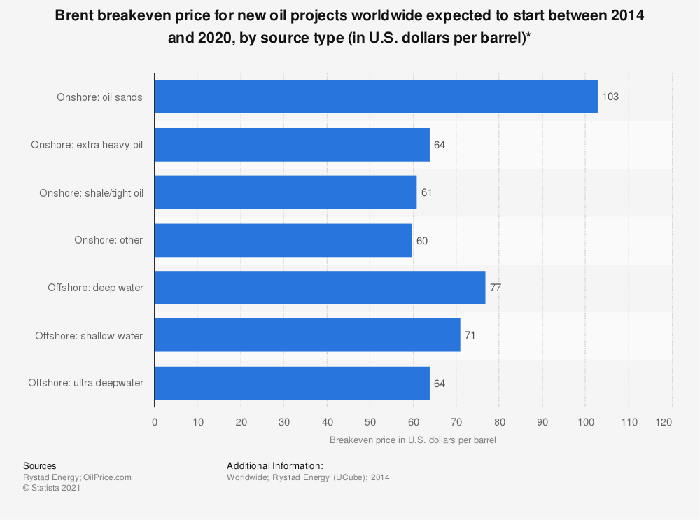 Statistic: Brent breakeven price for new oil projects worldwide expected to start between 2014 and 2020, by source type (in U.S. dollars per barrel)* | Statista