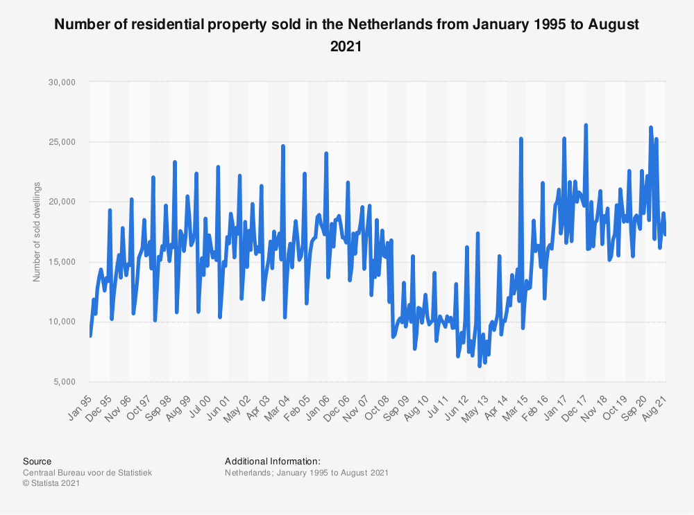Statistic: Number of sold dwellings in the Netherlands from September 2016 to September 2018 | Statista