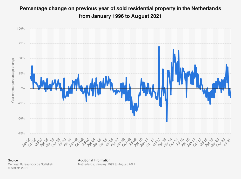 Statistic: Percentage change on previous year of sold dwellings in the Netherlands from September 2016 to September 2018 | Statista
