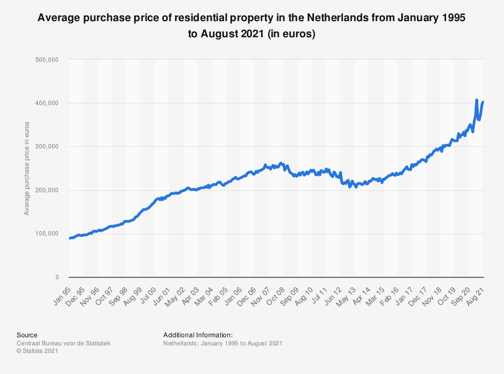 Statistic: Average purchase price of residential property in the Netherlands from January 1995 to August 2020 (in euros) | Statista