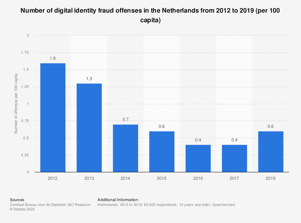Statistic: Number of digital identity fraud offenses in the Netherlands from 2012 to 2019 (per 100 capita) | Statista