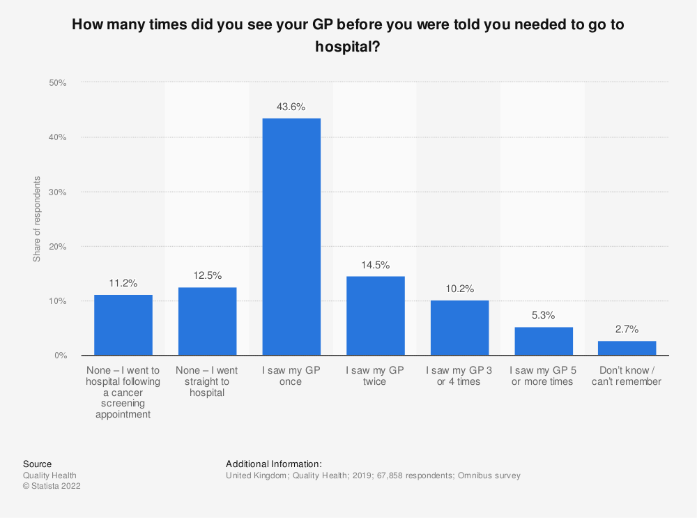 Statistic: How many times did you see your GP before you were told you needed to go to hospital? | Statista