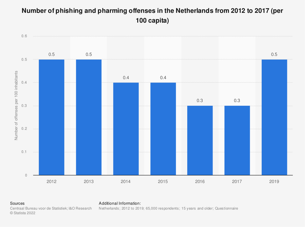 Statistic: Number of phishing and pharming offenses in the Netherlands from 2012 to 2017 (per 100 capita) | Statista