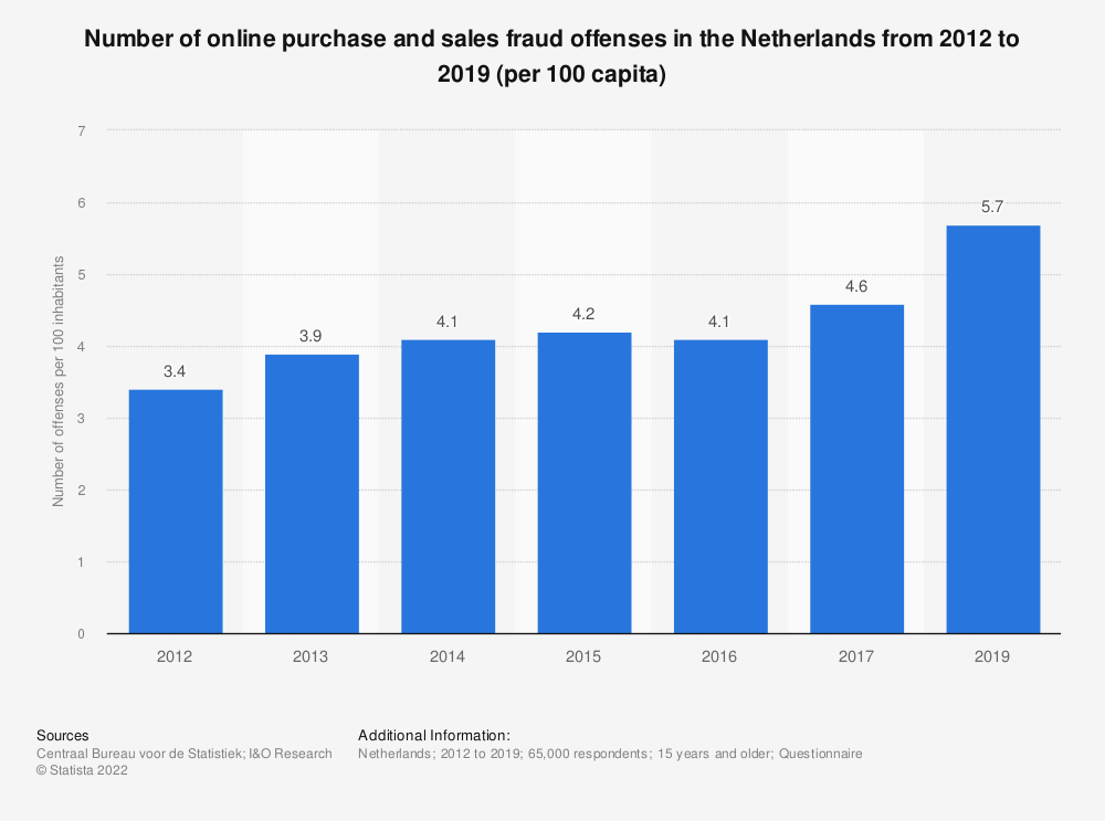 Statistic: Number of online purchase and sales fraud offenses in the Netherlands from 2012 to 2017 (per 100 capita) | Statista