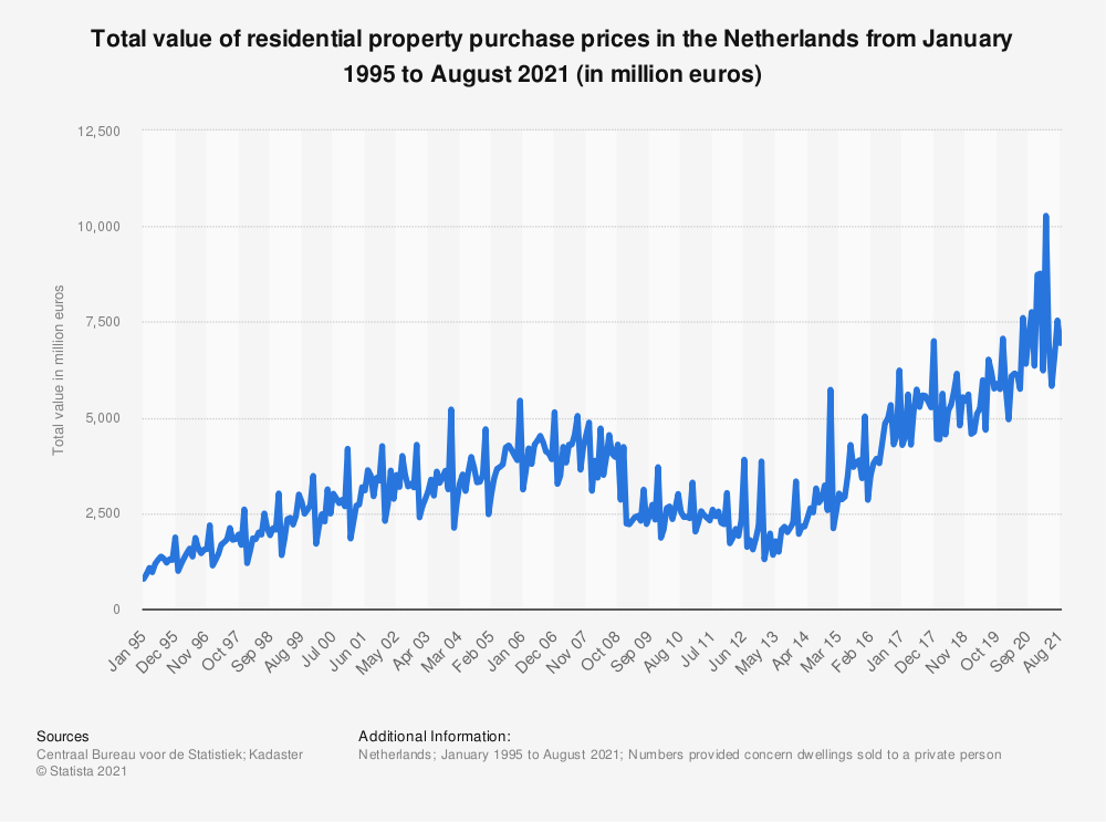 Statistic: Total value of residential property purchase prices in the Netherlands from January 1995 to June 2020 (in million euros) | Statista