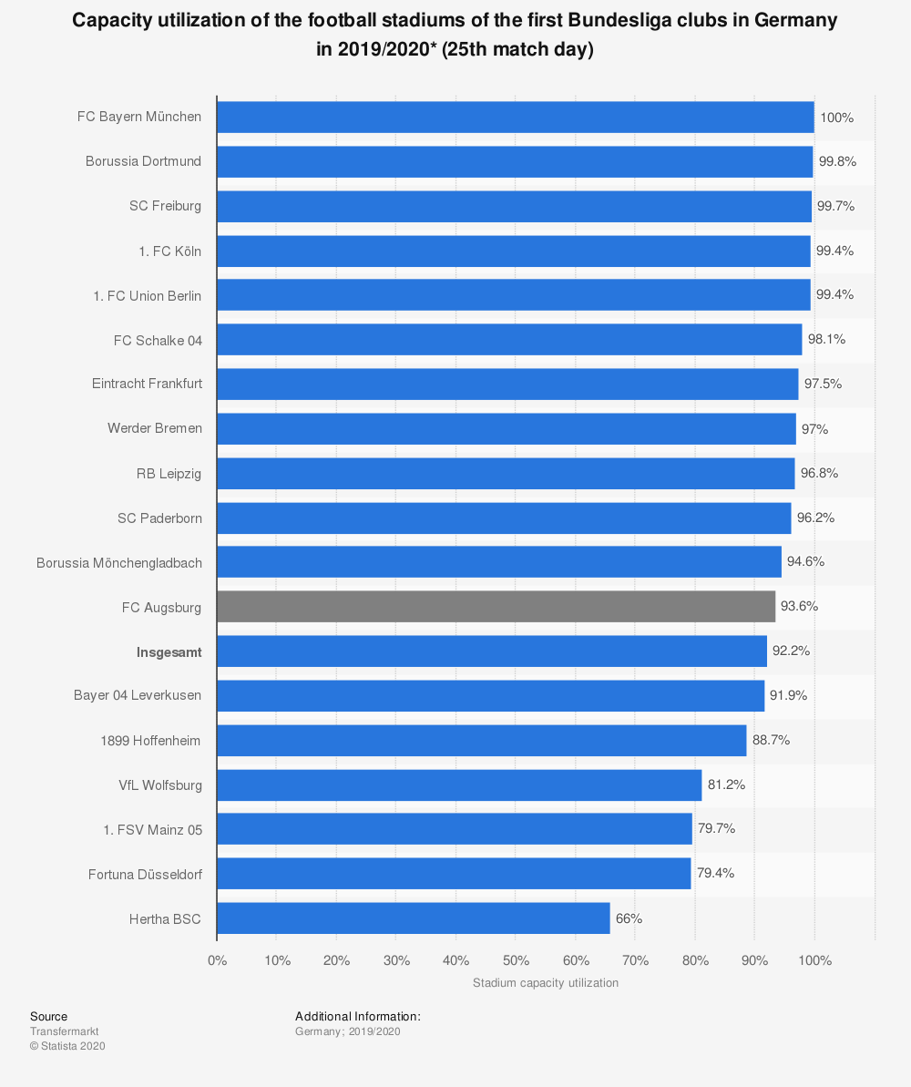 Statistic: Capacity utilization of the football stadiums of the first Bundesliga clubs in Germany in 2019/2020* | Statista