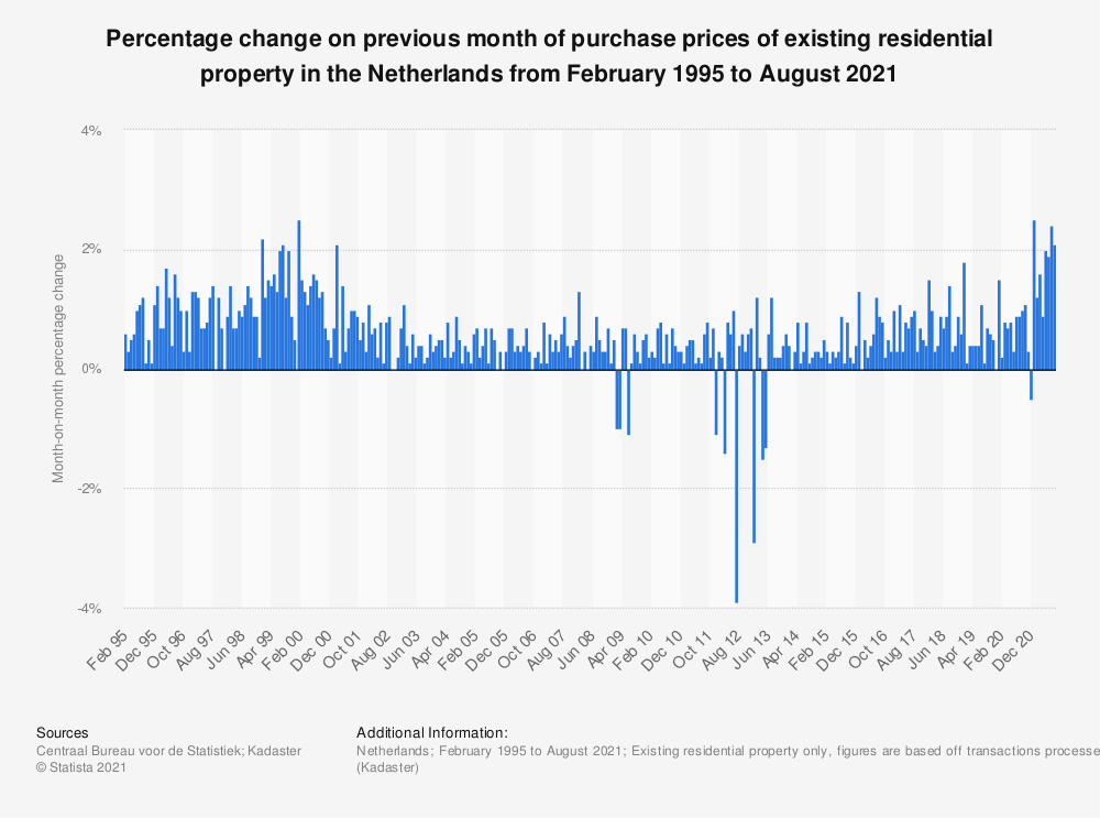 Statistic: Percentage change on previous month of dwelling purchase prices in the Netherlands from September 2016 to September 2018 | Statista