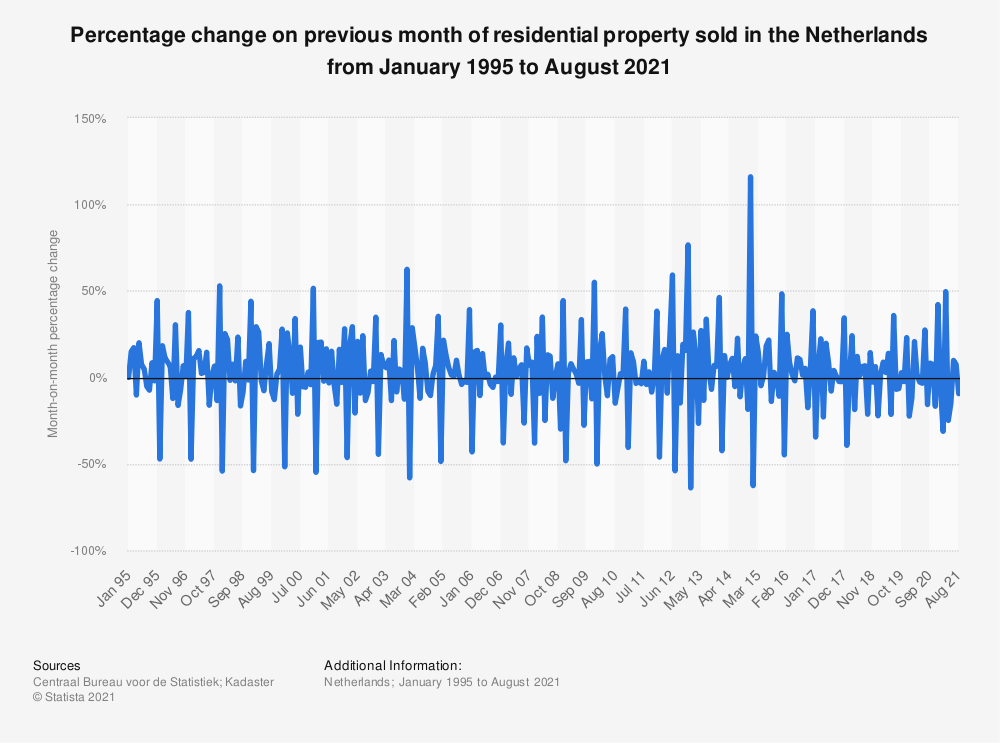 Statistic: Percentage change on previous month of dwellings sold in the Netherlands from October 2017 to October 2019 | Statista