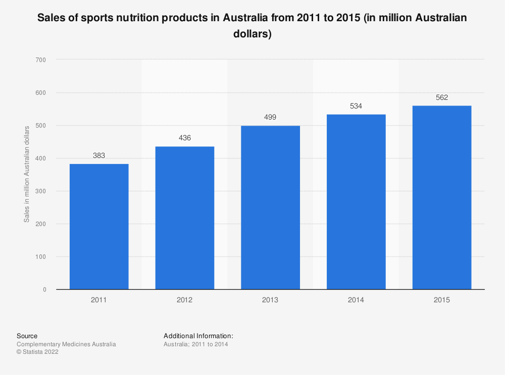 Statistic: Sales of sports nutrition products in Australia from 2011 to 2015 (in million Australian dollars) | Statista