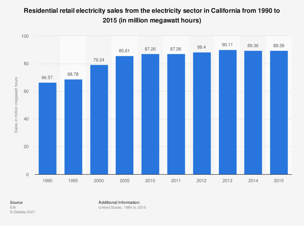 Statistic: Residential retail electricity sales from the electricity sector in California from 1990 to 2015 (in million megawatt hours) | Statista